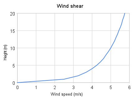 Wind Shear Wind Turbines Wind Shear Chart Consider a