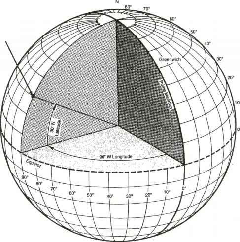 The navigation grid using degrees minutes and seconds.  All points are referenced in terms of a point on the equator grid south of Greenwich England UK.  The direction suffixes N,S,E,W are in relation to this point.   from http://www.netwasgroup.us/services-2/grid-systems.html