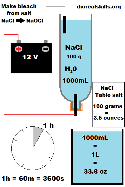 how to make sodium hypochlorite at home
