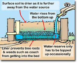 birdies garden beds instructions